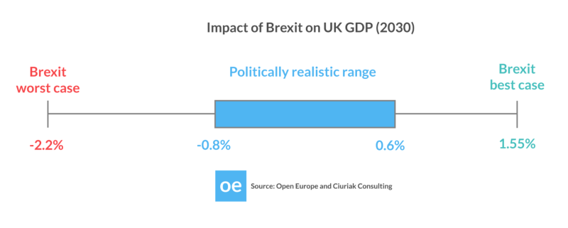 Impact of Brexit on UK GDP 2030